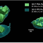 The Optimized 2017 PEA pit shells significantly lowered the strip-ratio (0.6 : 1) vs. PFS pit shells (1.8 : 1), and switched the fleet from bought to rented, 47 MT were not Included in the 2017 PEA, available per the 2013PFS Shell at higher metal prices= ~6 years @ 22,000 tpd rate